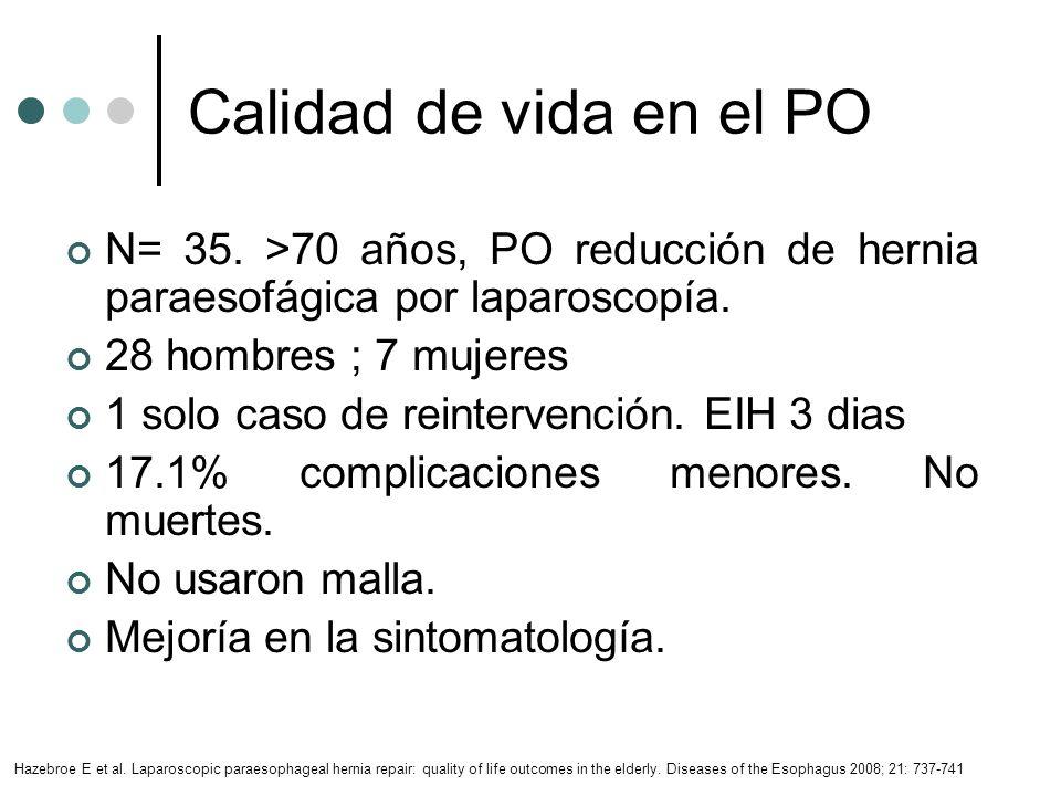 Calidad de vida en el PON= 35. >70 años, PO reducción de hernia paraesofágica por laparoscopía. 28 hombres ; 7 mujeres.