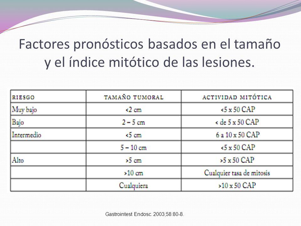 Gastrointest Endosc. 2003;58:80-8.