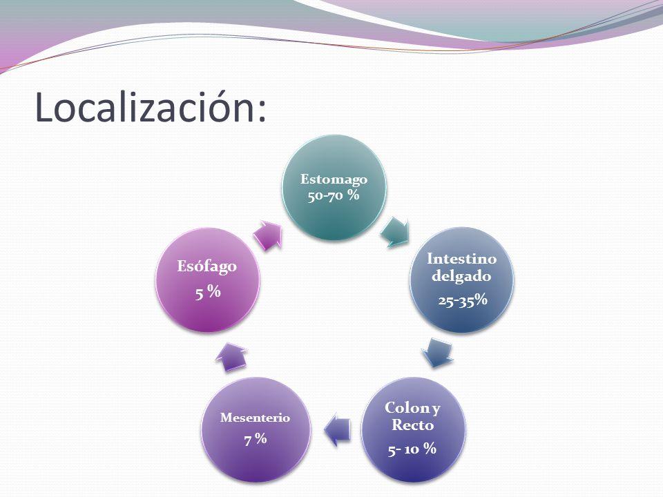 Localización: Esófago 5 % Estomago 50-70 % 7 % Mesenterio