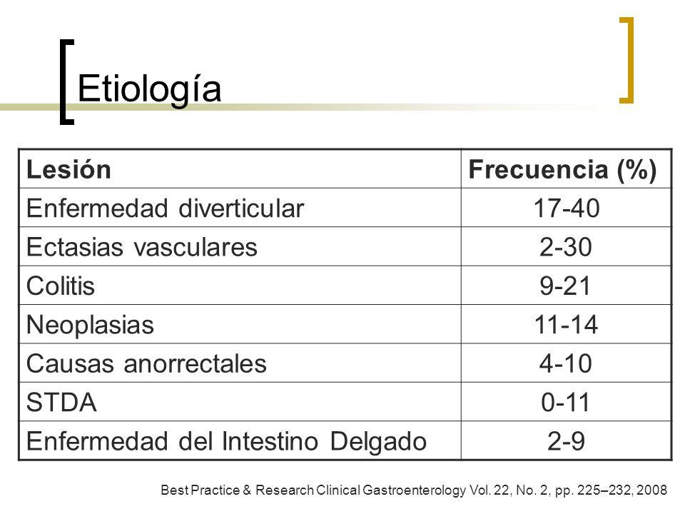 Etiología Lesión Frecuencia (%) Enfermedad diverticular 17-40