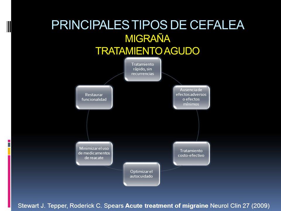 PRINCIPALES TIPOS DE CEFALEA MIGRAÑA TRATAMIENTO AGUDO