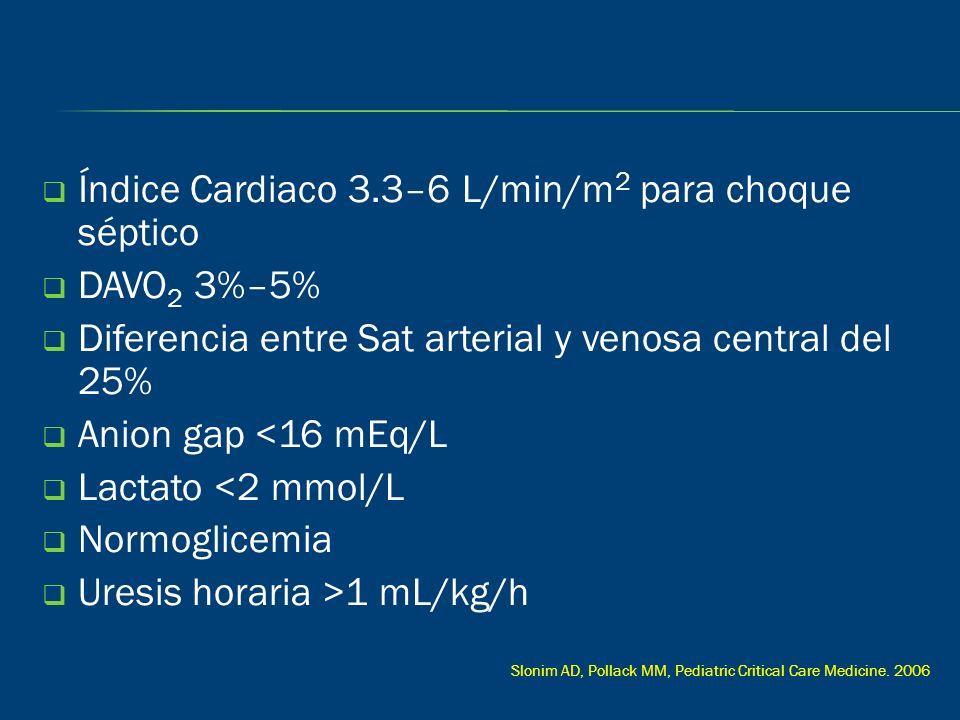Índice Cardiaco 3.3–6 L/min/m2 para choque séptico DAVO2 3%–5%
