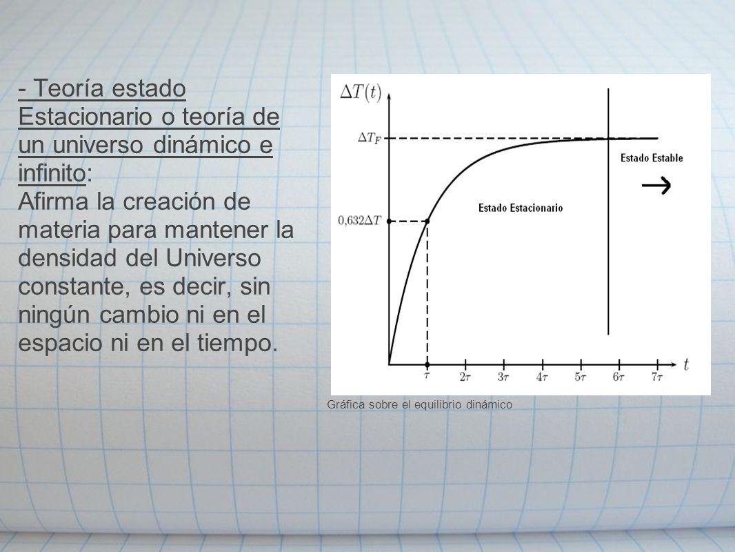 - Teoría estado Estacionario o teoría de un universo dinámico e infinito: