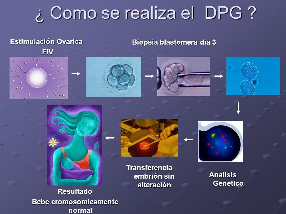 ¿ Como se realiza el DPG Estimulación Ovarica