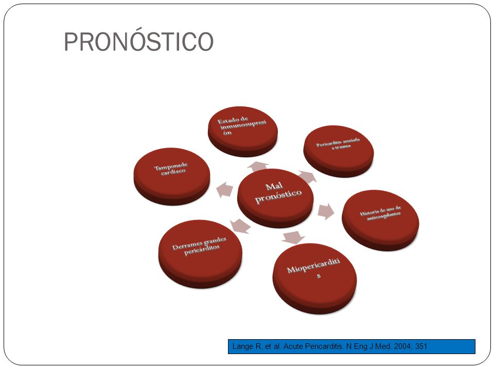 PRONÓSTICO Estado de inmunosupresión Miopericarditis