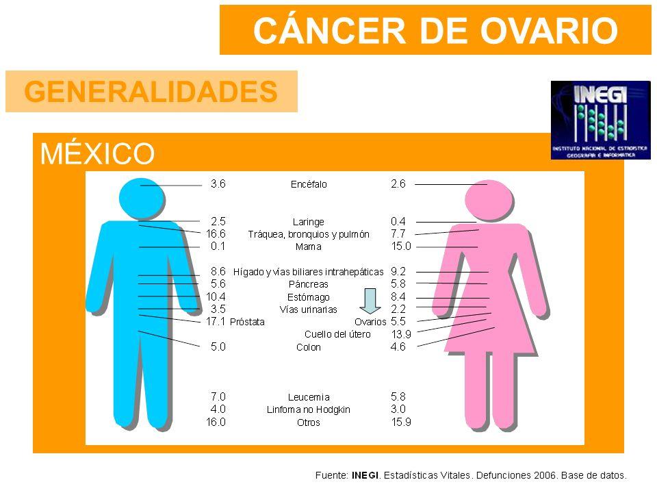 CÁNCER DE OVARIO GENERALIDADES MÉXICO