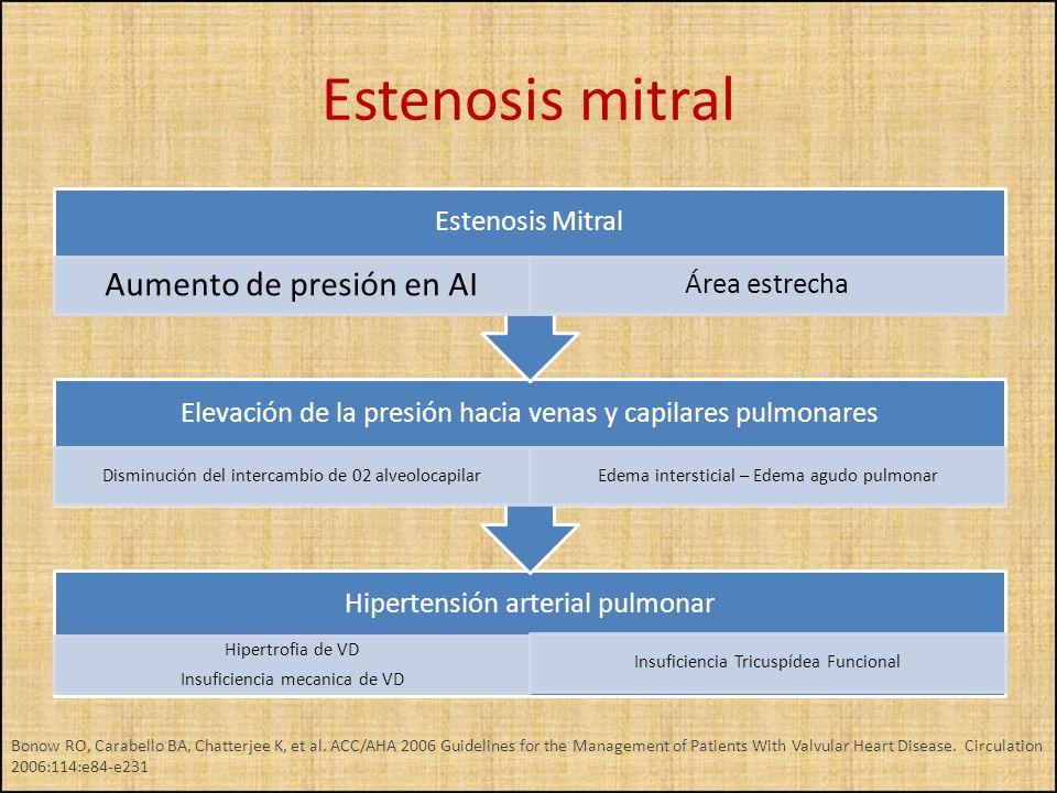 Estenosis mitral Aumento de presión en AI Área estrecha