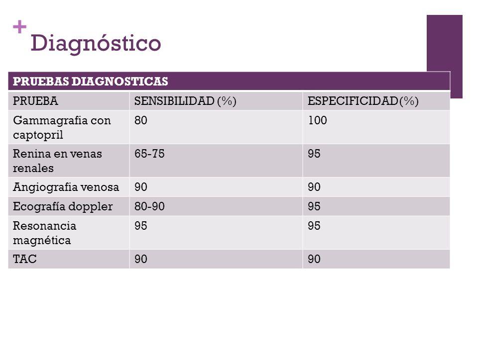 Diagnóstico PRUEBAS DIAGNOSTICAS PRUEBA SENSIBILIDAD (%)