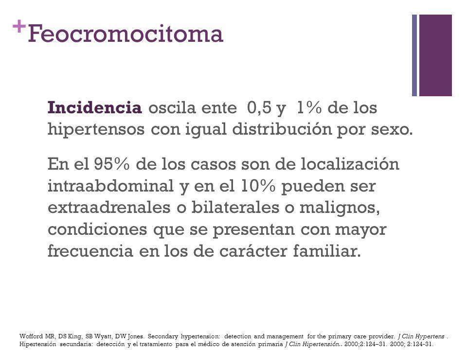 Feocromocitoma Incidencia oscila ente 0,5 y 1% de los hipertensos con igual distribución por sexo.