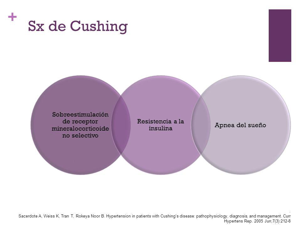 Sx de Cushing Sobreestimulación de receptor mineralocorticoide no selectivo. Resistencia a la insulina.