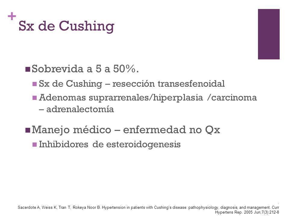 Sx de Cushing Sobrevida a 5 a 50%. Manejo médico – enfermedad no Qx