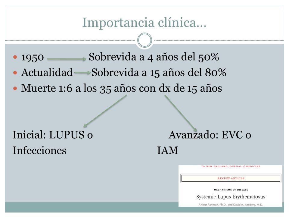 Importancia clínica… 1950 Sobrevida a 4 años del 50%