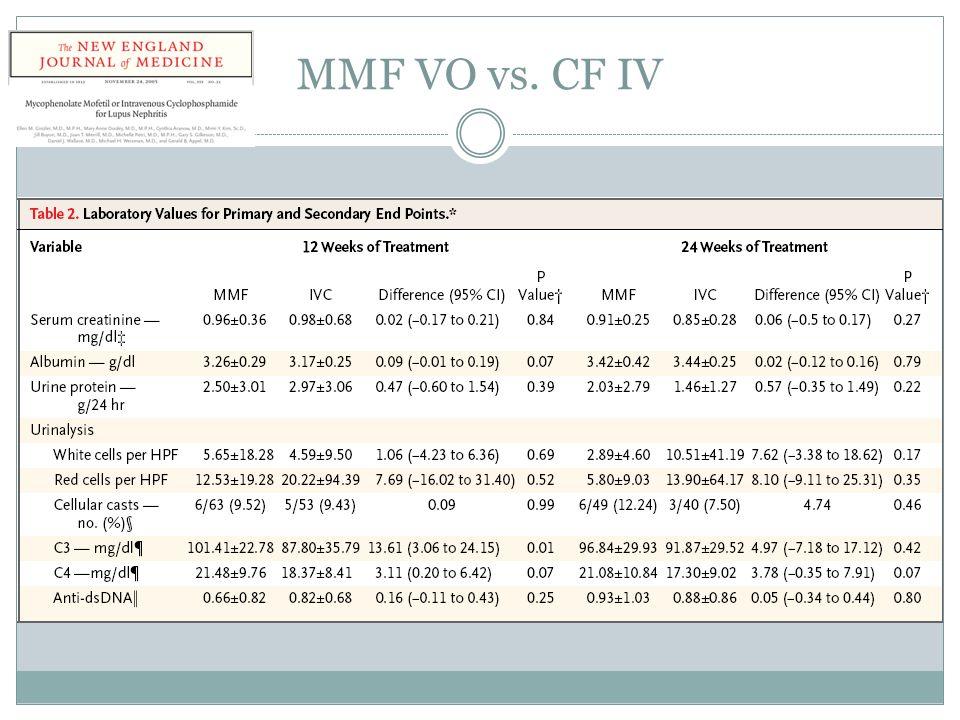MMF VO vs. CF IV
