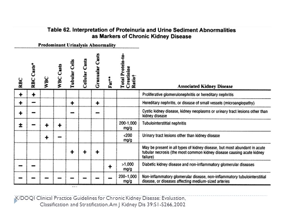 K/DOQI Clinical Practice Guidelines for Chronic Kidney Disease: Evaluation, Classification and Stratification.