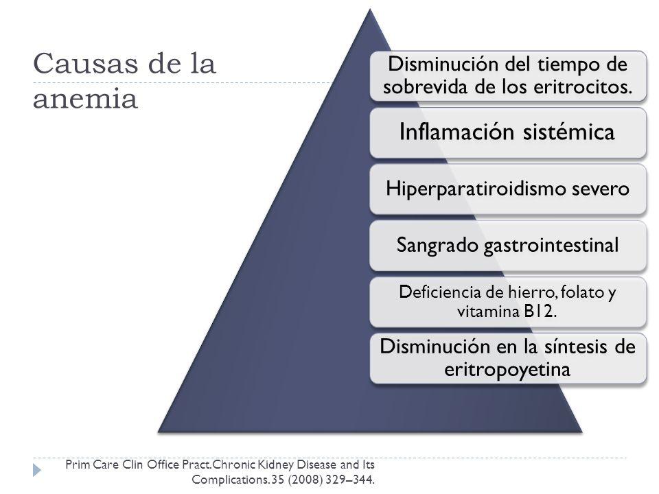 Causas de la anemia Inflamación sistémica