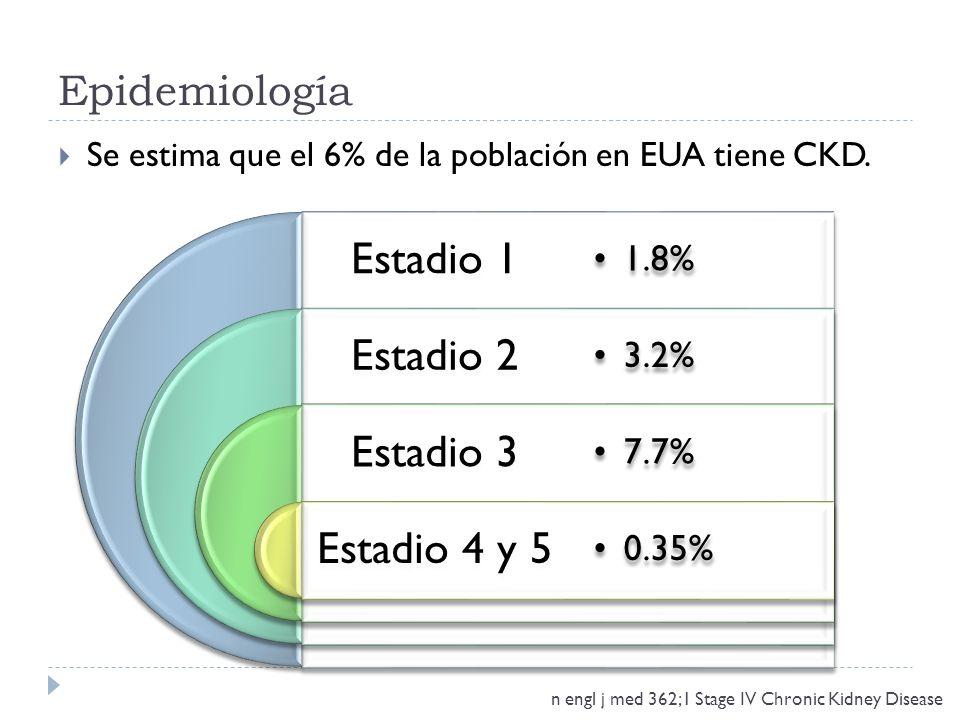 Epidemiología Se estima que el 6% de la población en EUA tiene CKD. Estadio 1. 1.8% Estadio 2. 3.2%