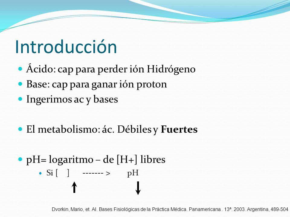 Introducción Ácido: cap para perder ión Hidrógeno