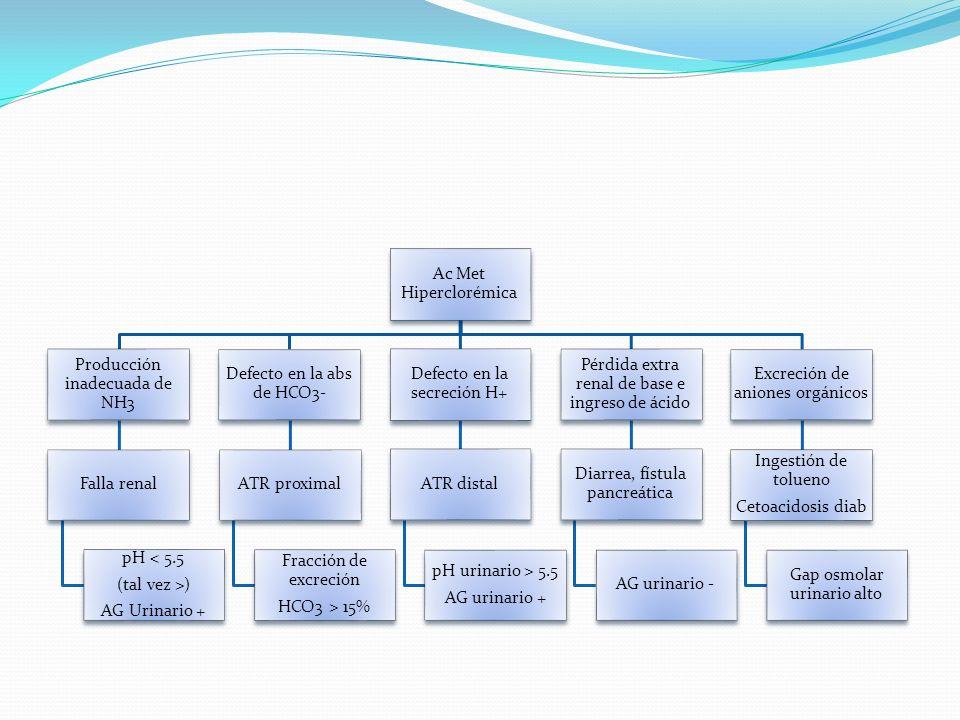 pH < 5.5 (tal vez >) AG Urinario + Ac Met Hiperclorémica