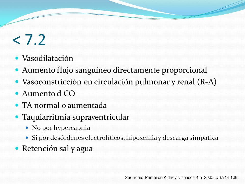 < 7.2 Vasodilatación. Aumento flujo sanguíneo directamente proporcional. Vasoconstricción en circulación pulmonar y renal (R-A)