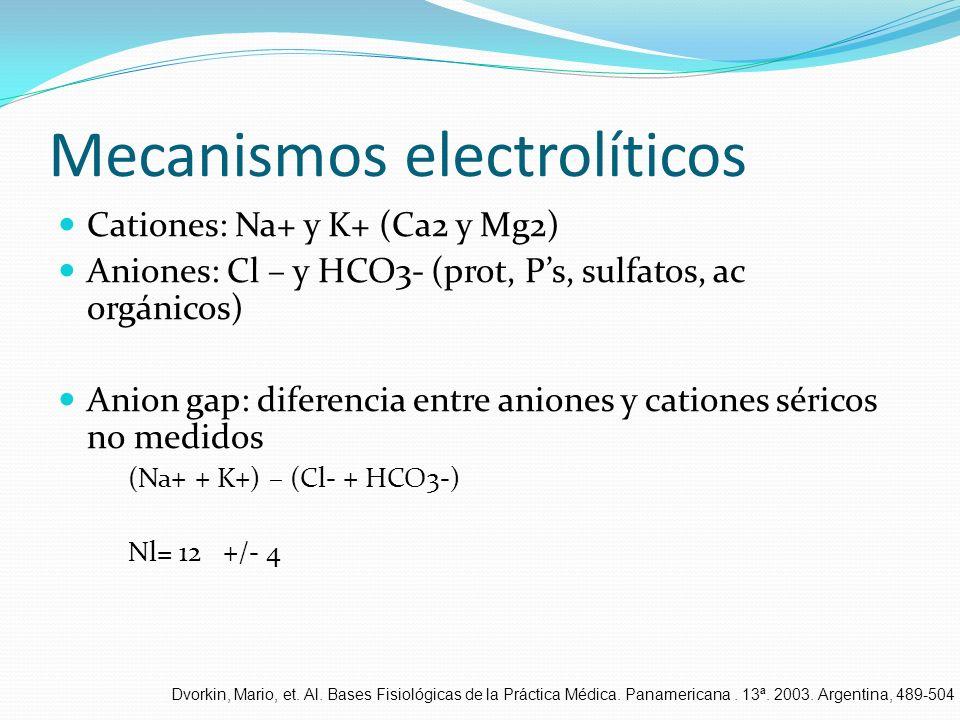 Mecanismos electrolíticos