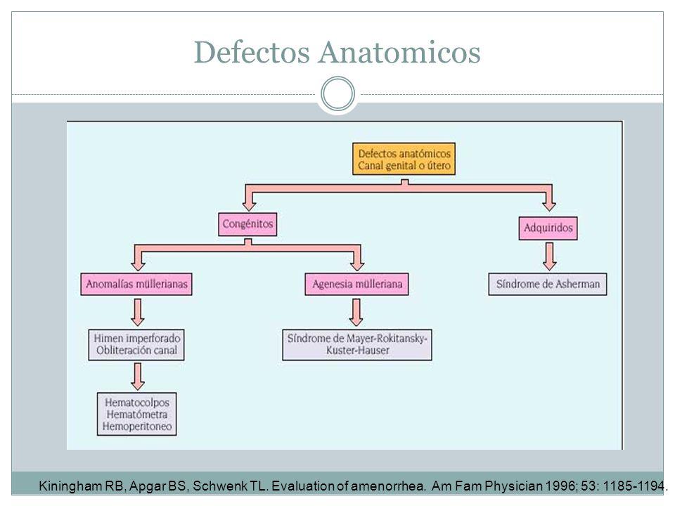 Defectos AnatomicosKiningham RB, Apgar BS, Schwenk TL.