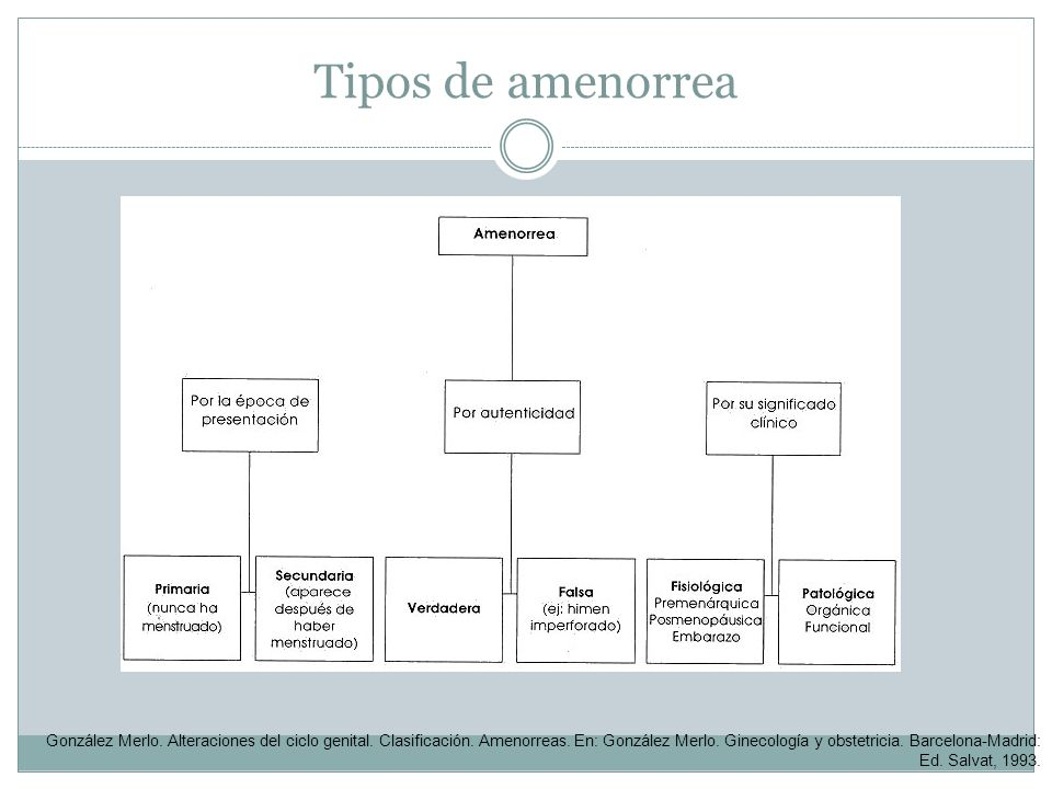 Tipos de amenorrea