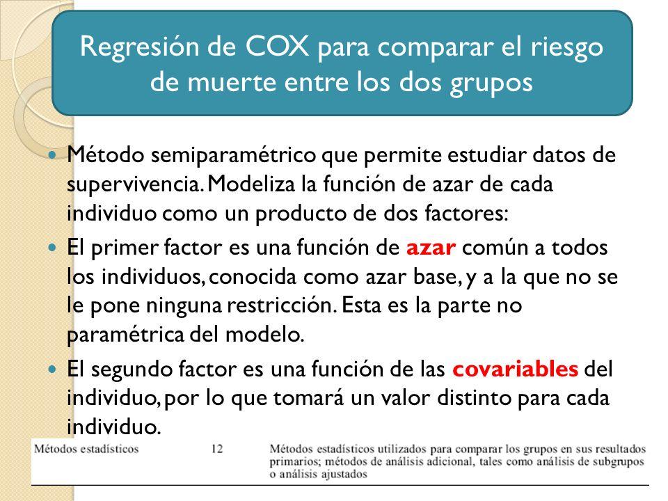Regresión de COX para comparar el riesgo de muerte entre los dos grupos