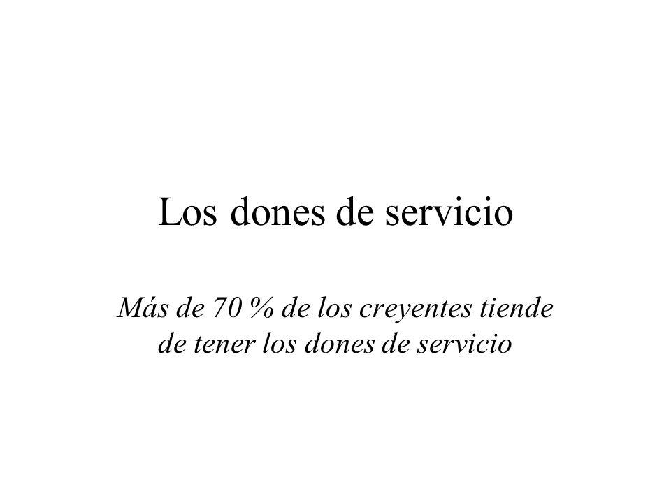 Más de 70 % de los creyentes tiende de tener los dones de servicio