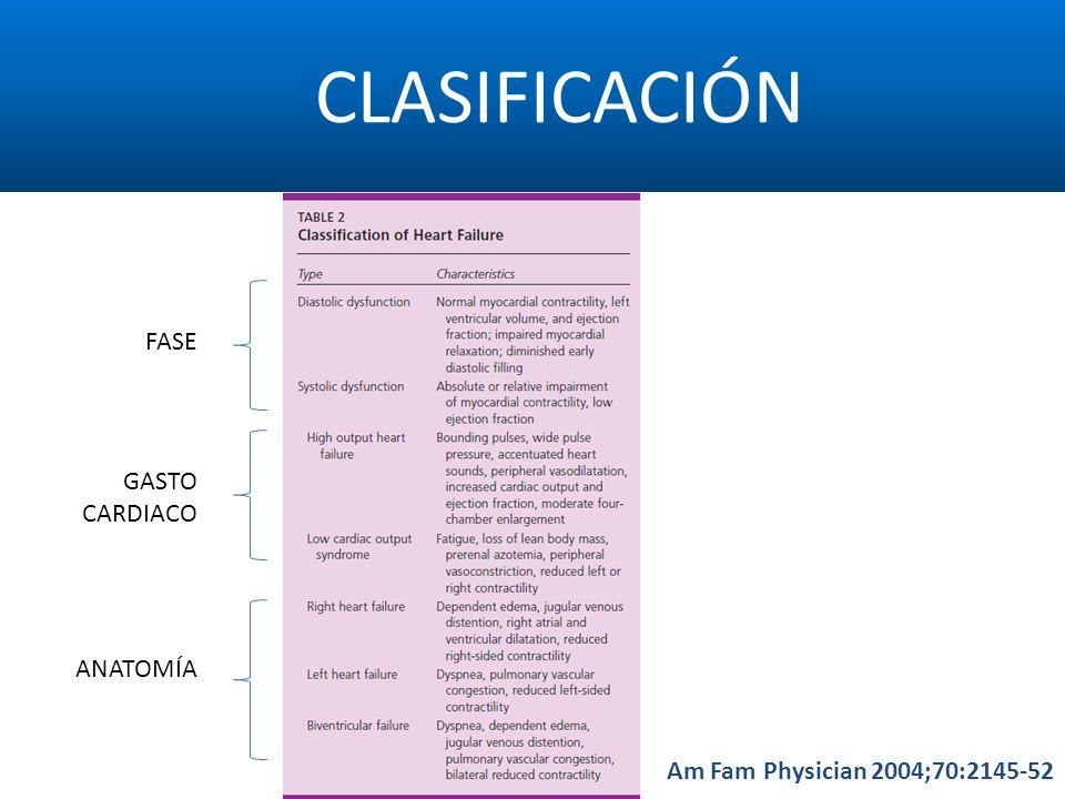 CLASIFICACIÓN FASE GASTO CARDIACO ANATOMÍA