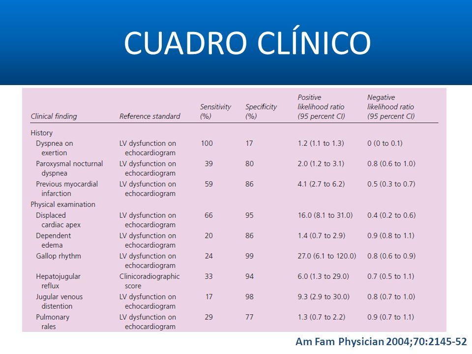 CUADRO CLÍNICO Am Fam Physician 2004;70:2145-52