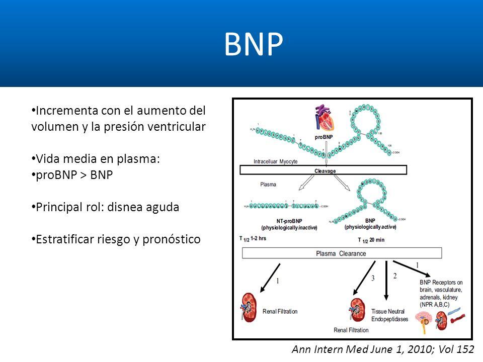 BNP Incrementa con el aumento del volumen y la presión ventricular