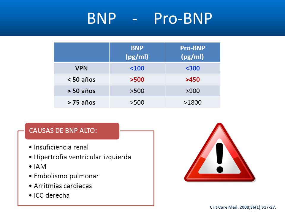 BNP - Pro-BNP BNP (pg/ml) Pro-BNP VPN <100 <300 < 50 años