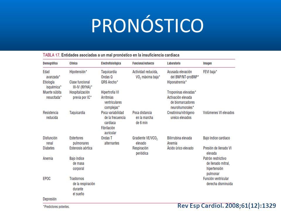 PRONÓSTICO Rev Esp Cardiol. 2008;61(12):1329