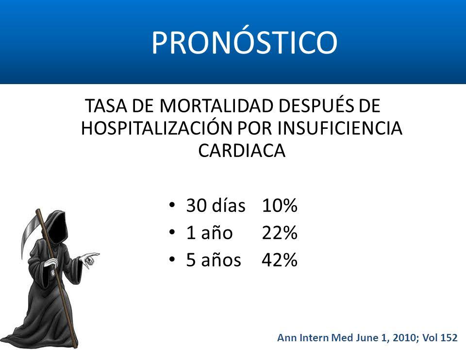 PRONÓSTICO TASA DE MORTALIDAD DESPUÉS DE HOSPITALIZACIÓN POR INSUFICIENCIA CARDIACA. 30 días 10% 1 año 22%