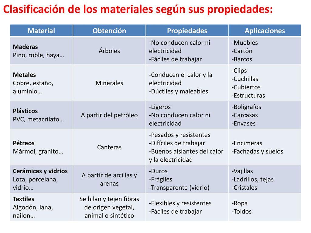 Clasificaci N De Los Materiales Seg N Su Origen Ppt