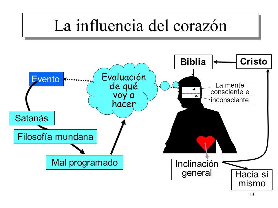 La influencia del corazón