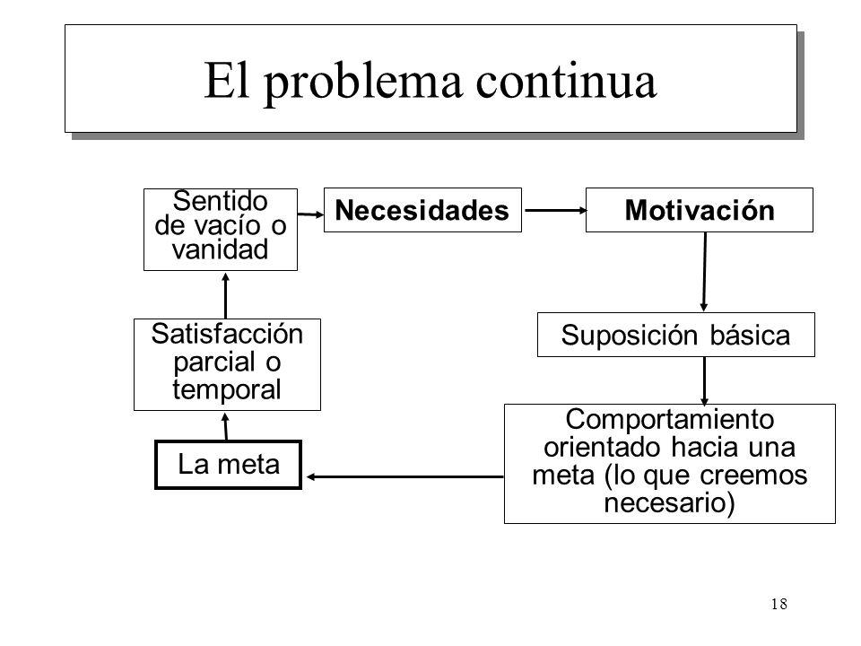 El problema continua Sentido de vacío o vanidad Necesidades Motivación