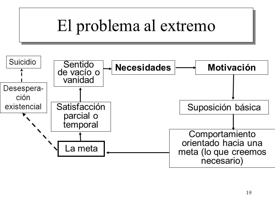 El problema al extremo Necesidades Motivación Suposición básica