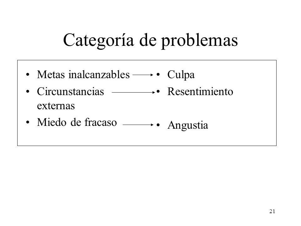 Categoría de problemas