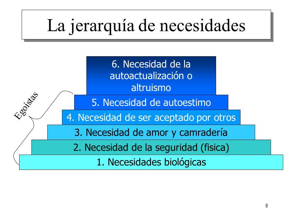 La jerarquía de necesidades