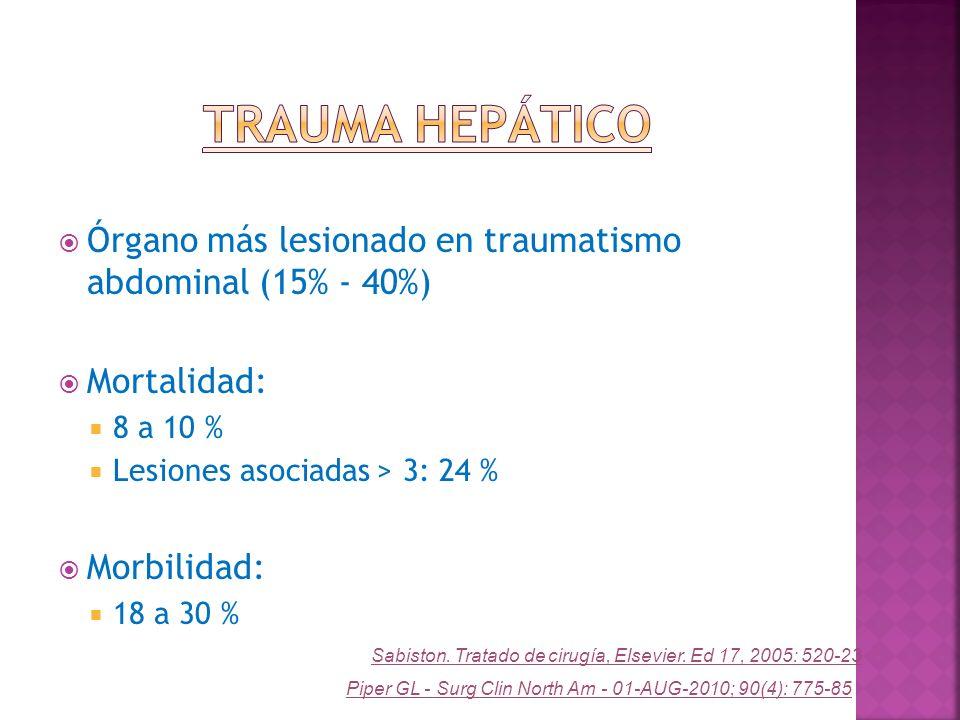 Trauma Hepático Órgano más lesionado en traumatismo abdominal (15% - 40%) Mortalidad: 8 a 10 % Lesiones asociadas > 3: 24 %