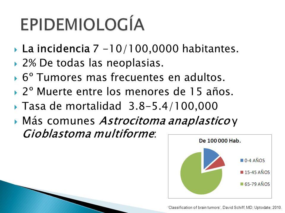 EPIDEMIOLOGÍA La incidencia 7 -10/100,0000 habitantes. 2% De todas las neoplasias. 6º Tumores mas frecuentes en adultos.