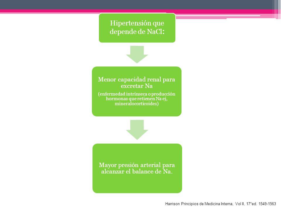 Hipertensión que depende de NaCl: