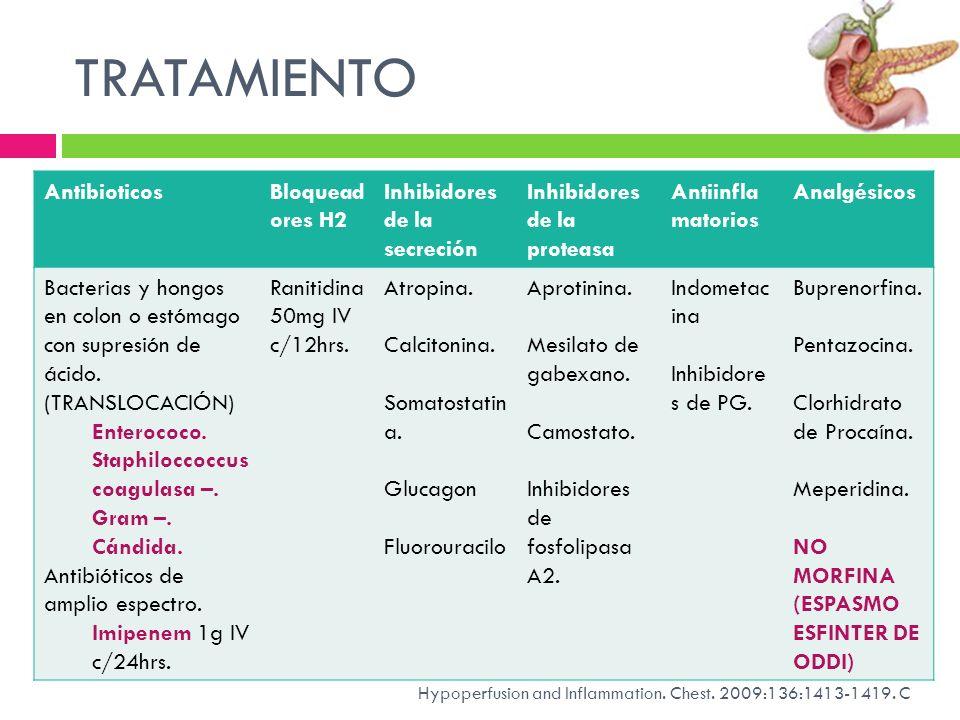 TRATAMIENTO Antibioticos Bloqueadores H2 Inhibidores de la secreción
