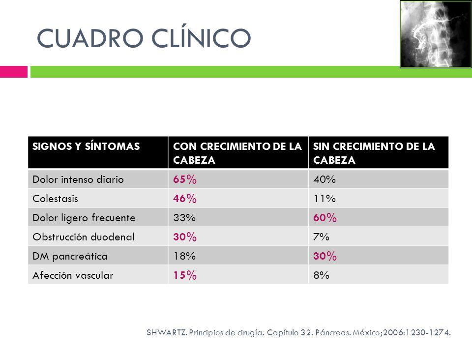 CUADRO CLÍNICO SIGNOS Y SÍNTOMAS CON CRECIMIENTO DE LA CABEZA