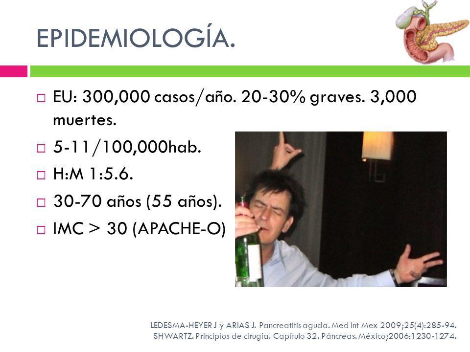EPIDEMIOLOGÍA. EU: 300,000 casos/año. 20-30% graves. 3,000 muertes.