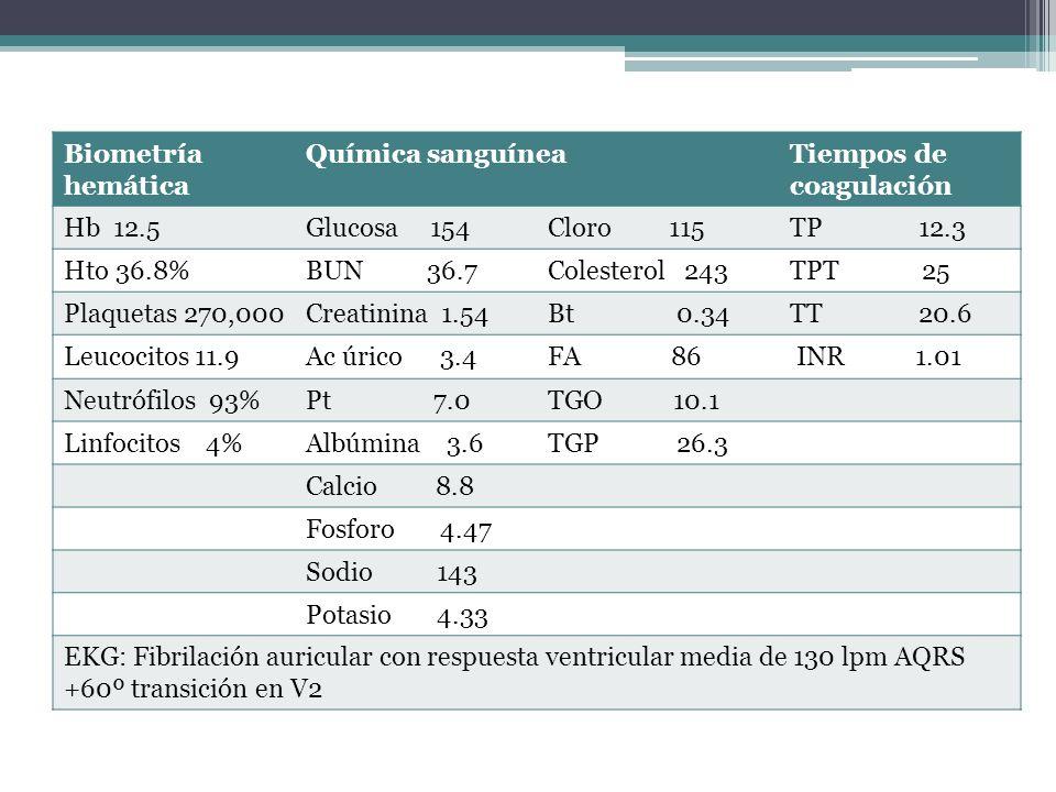 Biometría hemáticaQuímica sanguínea. Tiempos de coagulación. Hb 12.5. Glucosa 154. Cloro 115.