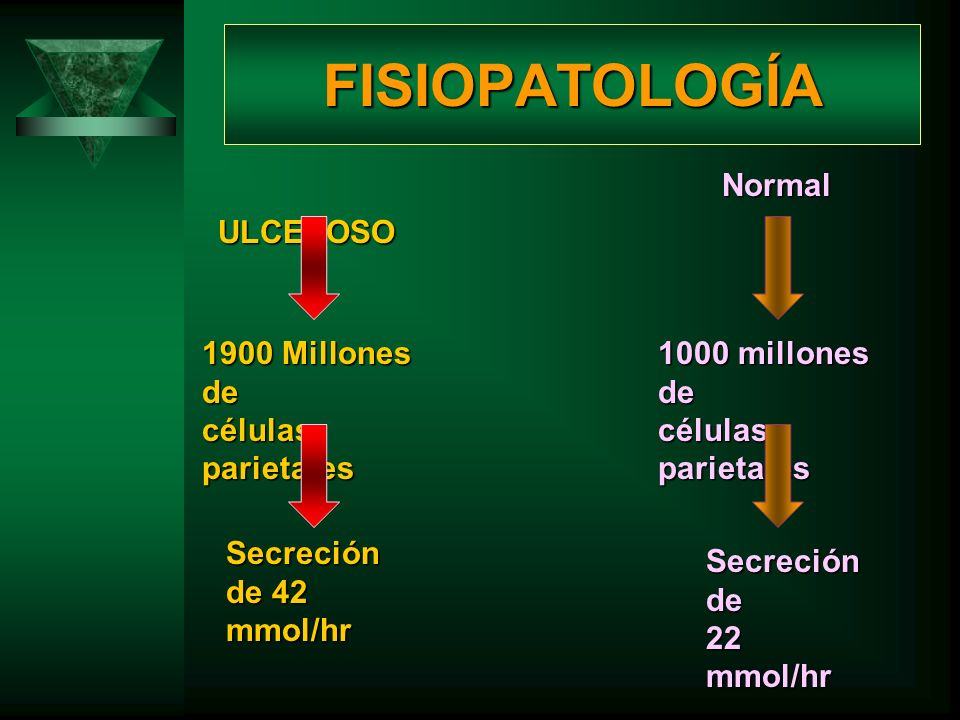 FISIOPATOLOGÍA Normal ULCEROSO 1900 Millones de células parietales