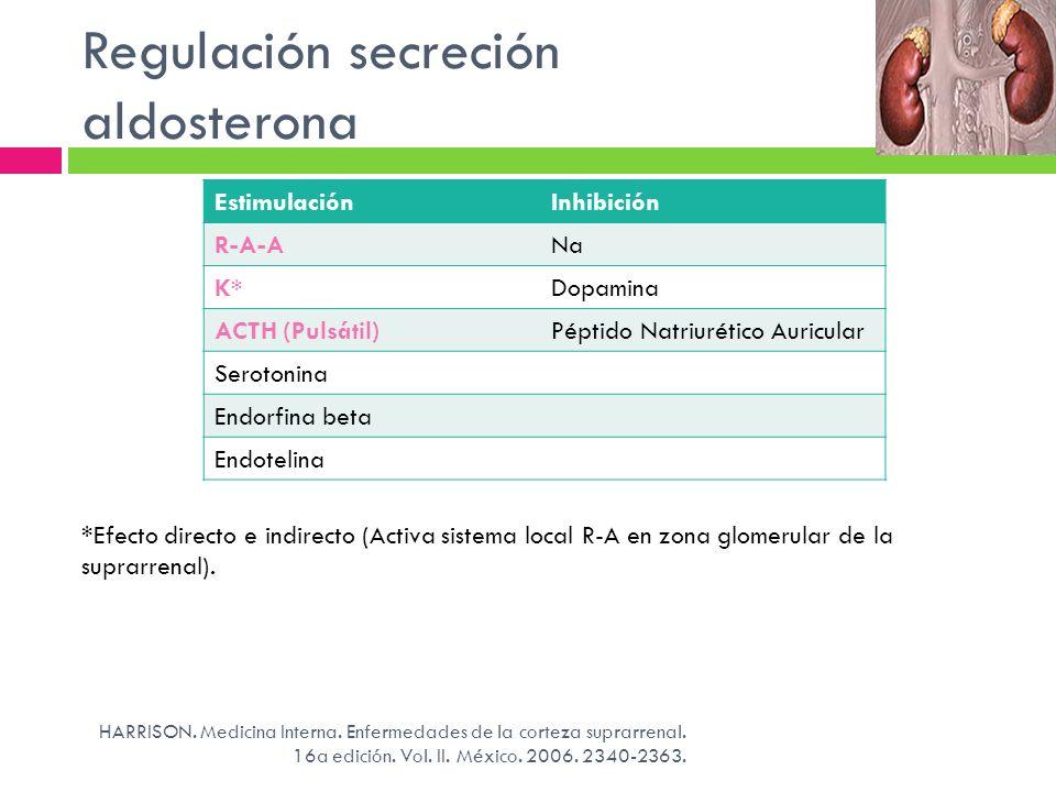 Regulación secreción aldosterona