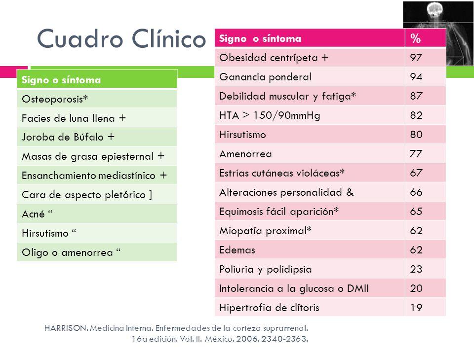 Cuadro Clínico Signo o síntoma % Obesidad centrípeta + 97